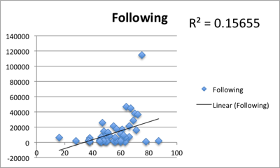 Correlation between PeerIndex score and the number of people you follow