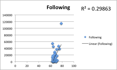 Correlation of Klout score with the number of people you follow