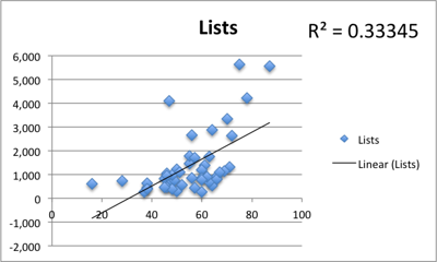 Correlation of PeerIndex score and numer of Twitter lists