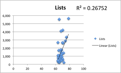 Correlation with Klout score and number of Twitter lists