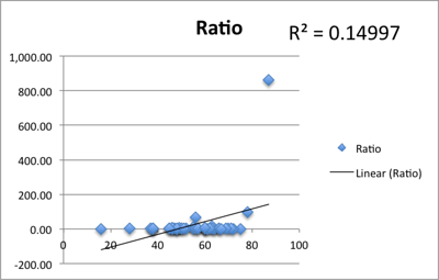 Correlation of PeerIndex score with ratio of followers/following