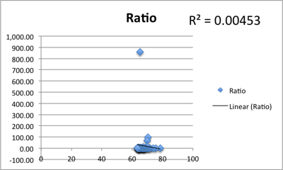 Correlation of Klout score with ratio of followers/following