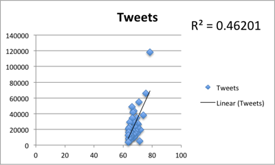 Correlation of Klout score with total tweets